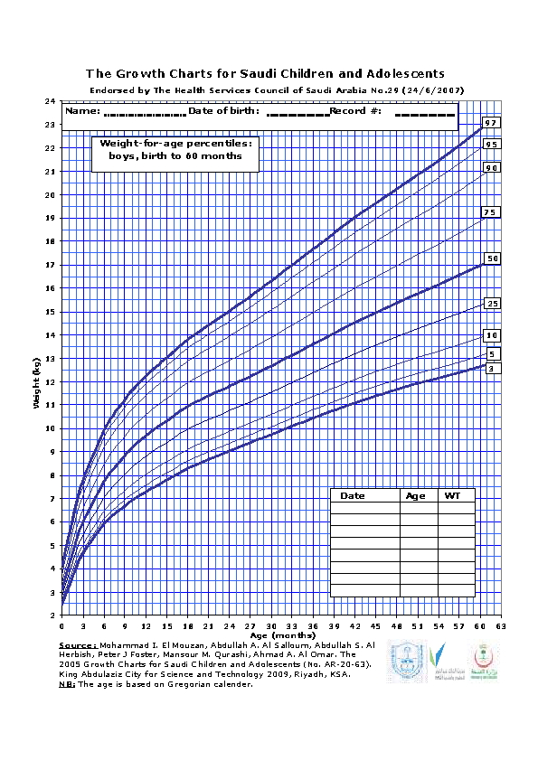 Baby Boy Weight Growth Percentile Chart