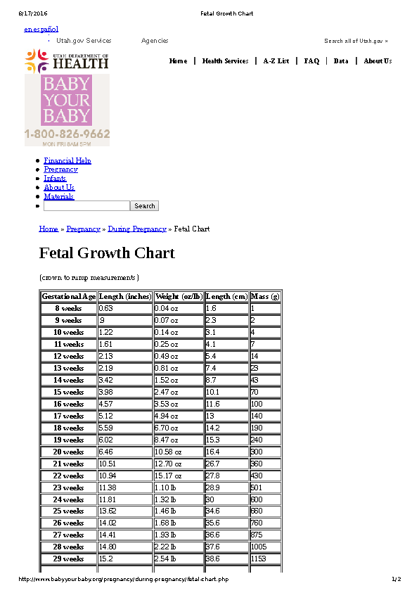Baby Fetal Growth Chart Week By Week