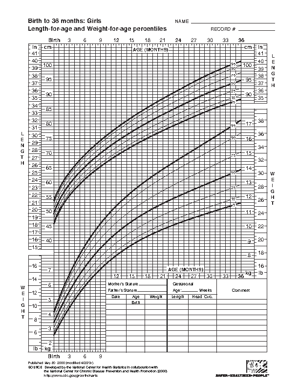 Baby Girl Growth Chart Template Pdfsimpli