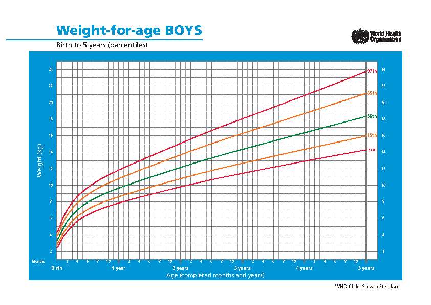 Baby Weight Percentile Chart By Week 1
