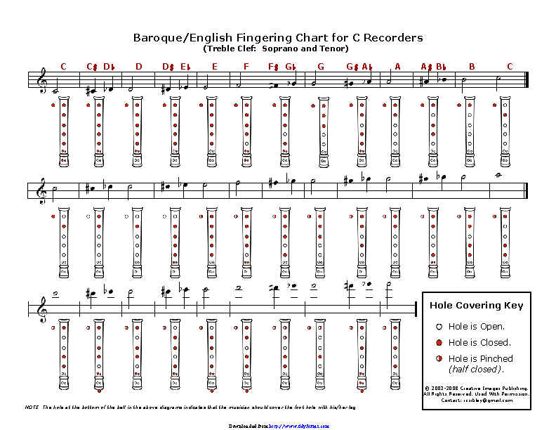 Baroque And English Fingering Chart For C Recorders