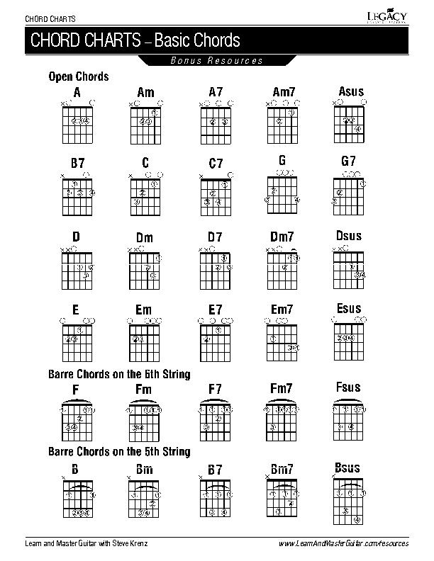 Basic Guitar Chord Chart Template
