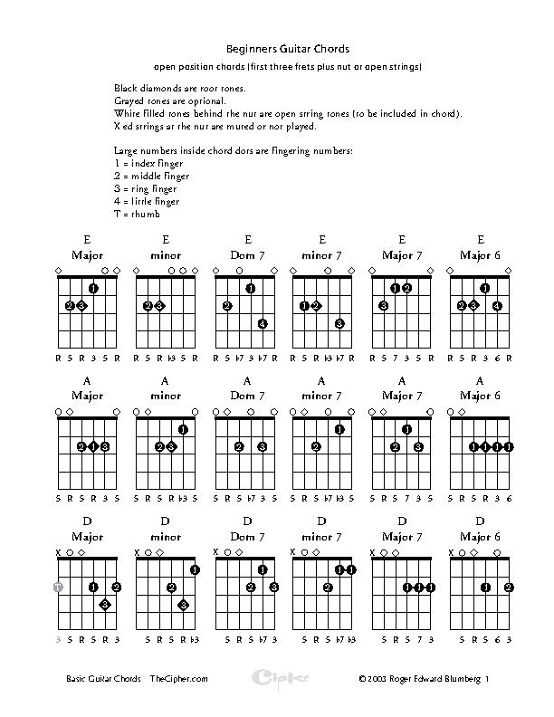 Beginners Guitar Chords Chart