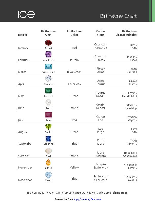 Birthstone Chart 1