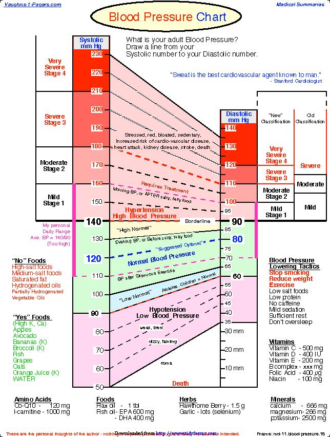 Blood Pressure Chart 1