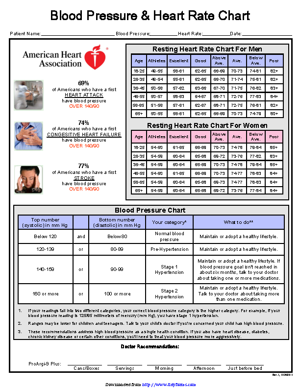Blood Pressure Chart 2