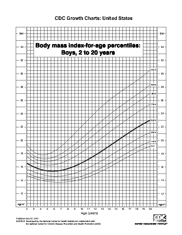Bmi Chart For Baby