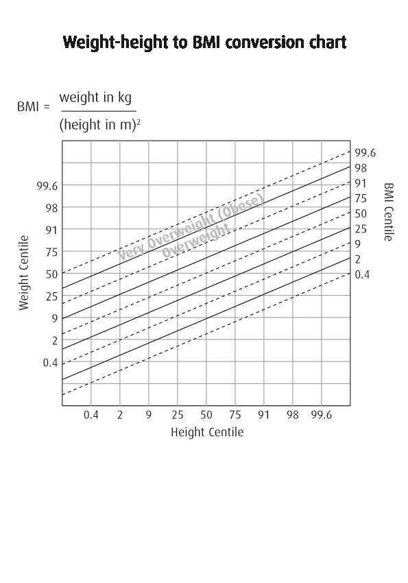 Bmi Height And Weight Conversion Chart For Kid