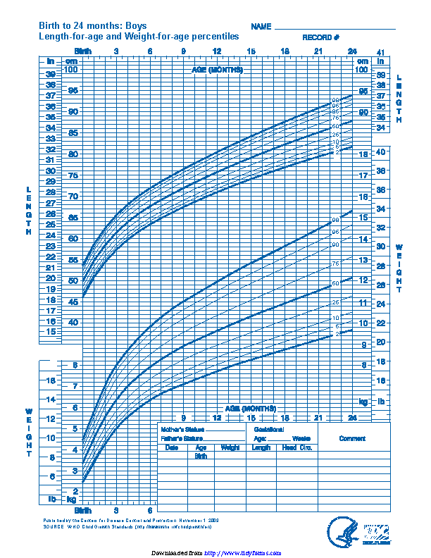 Boys Length For Age And Weight For Age Percentiles