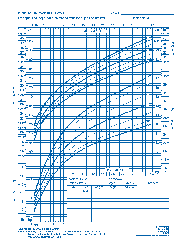 Cdc Baby Growth Chart Template