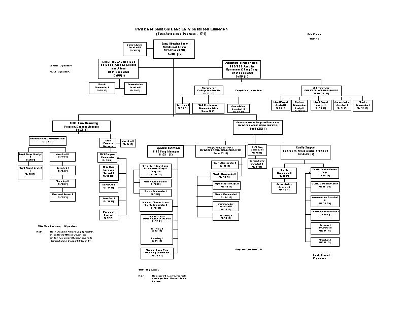 Childcare Organization Chart Template