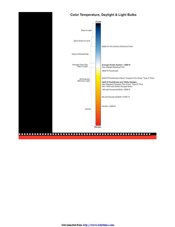 Color Temperature Chart 1