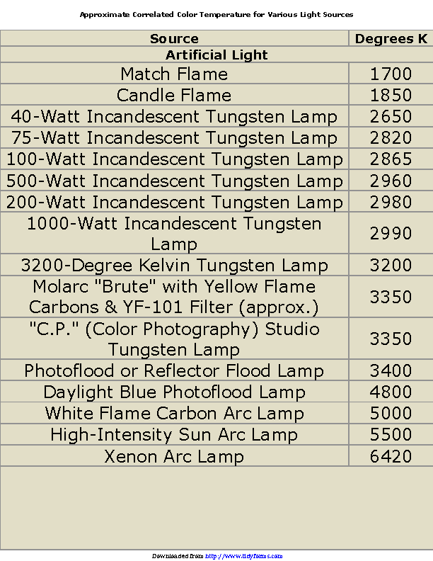 Color Temperature Chart 2