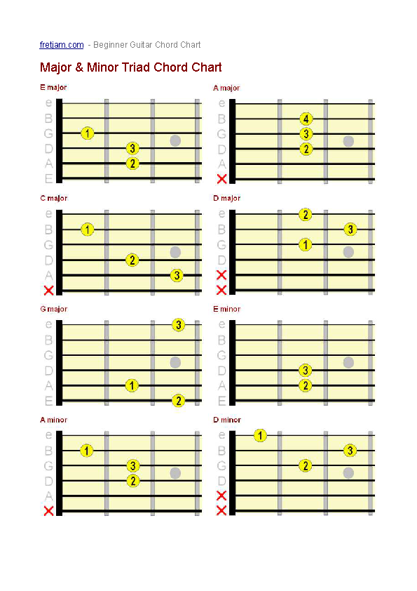 Complete Guitar Bar Chord Chart Example