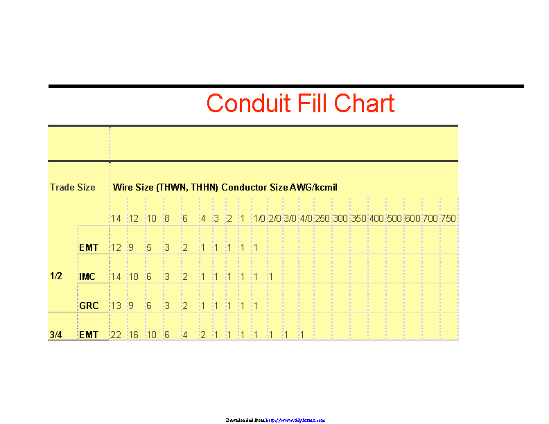 Conduit Fill Chart 1