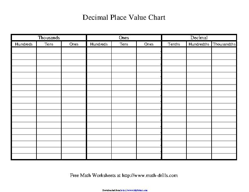 Decimal Place Value Chart 2