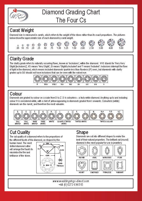 Diamond Quality Grading Chart