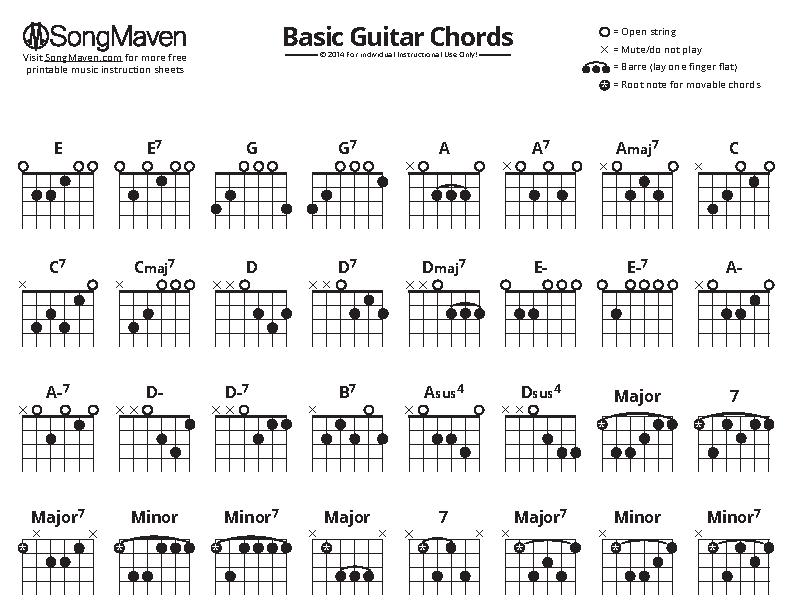 Example Basic Guitar Chords Chart For Beginner
