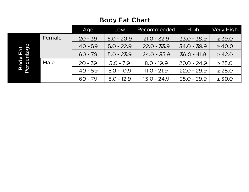 Example Body Fat Chart Female In Pdf