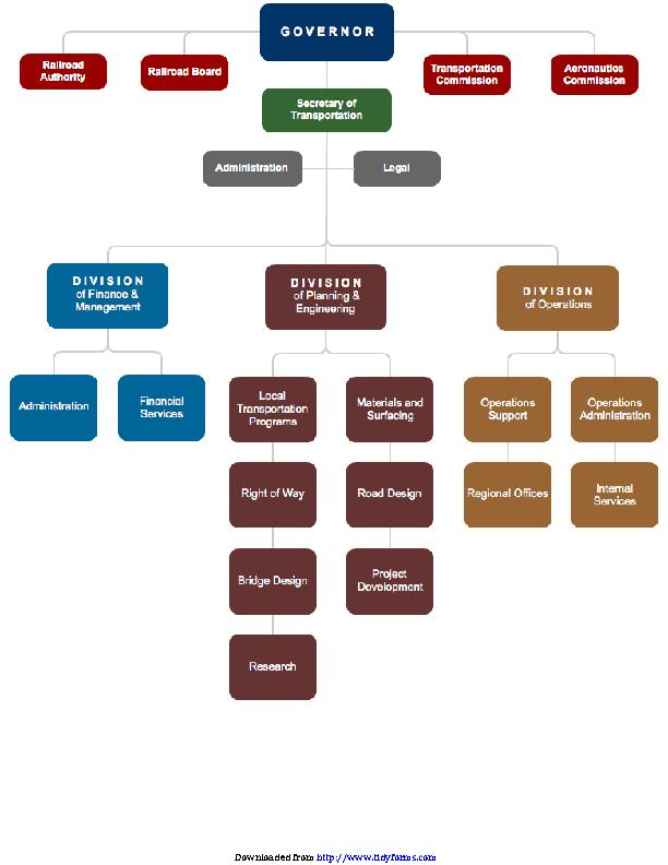 Example Of Organizational Chart