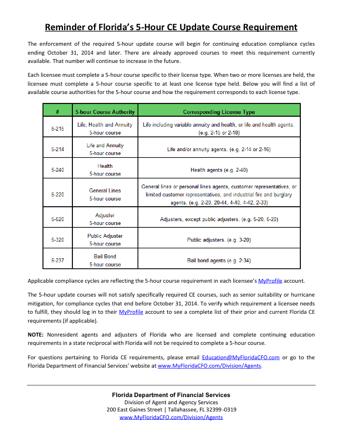 Florida CE 200 PDF