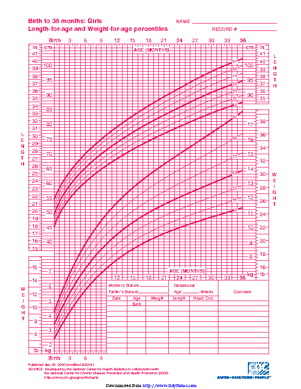 Girls Length For Age And Weight For Age Percentiles