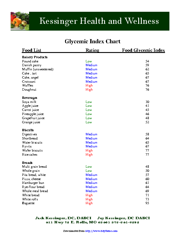 Glycemic Index Chart 1