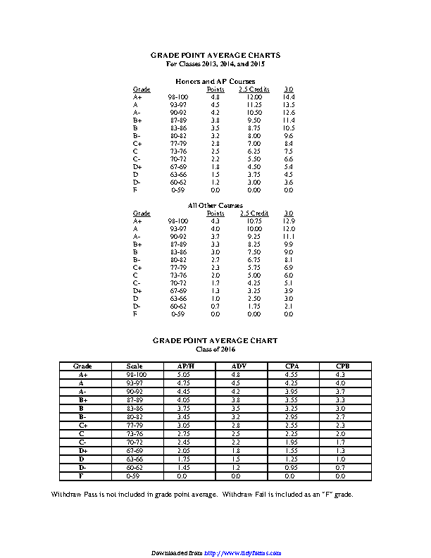 Gpa Chart 1