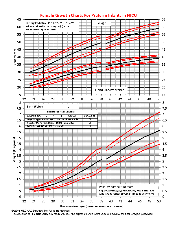 Infant Growth Chart Template
