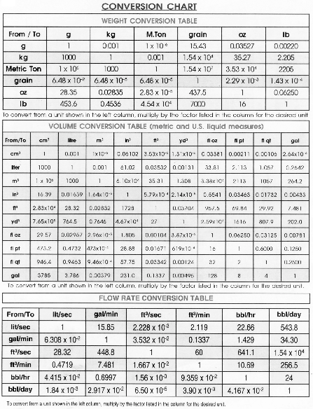 Metric System Weight Conversion Chart