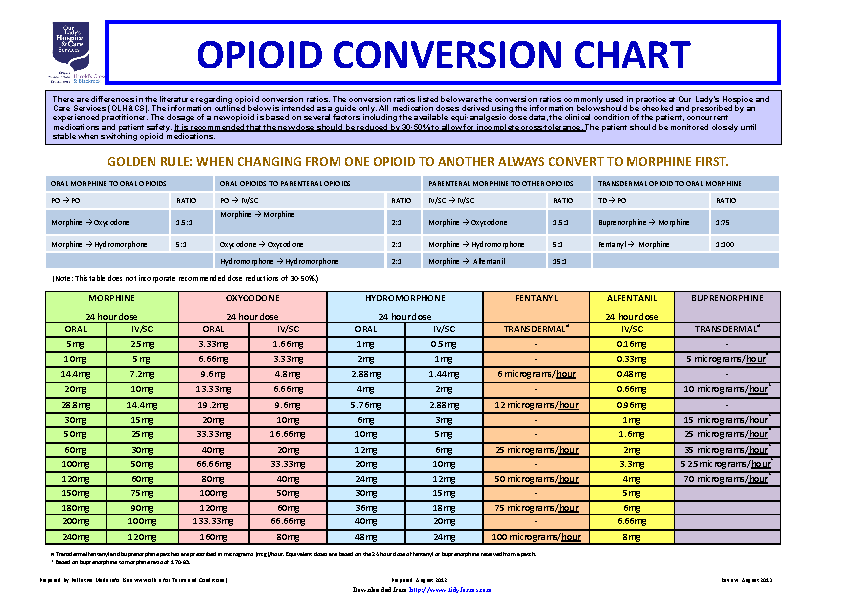 Fill Out Your Opioid Conversion Chart In Seconds With Pdfsimpli