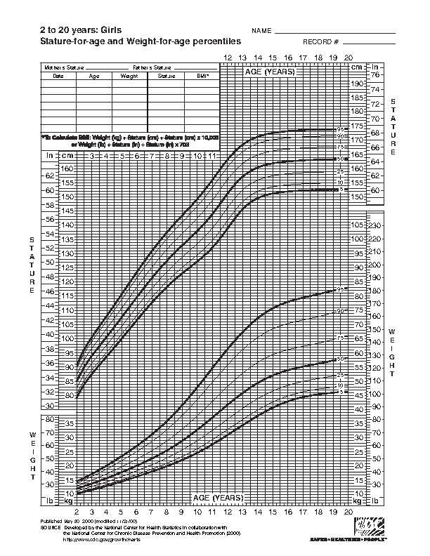 Pediatric Height And Weight Chart For Toddler