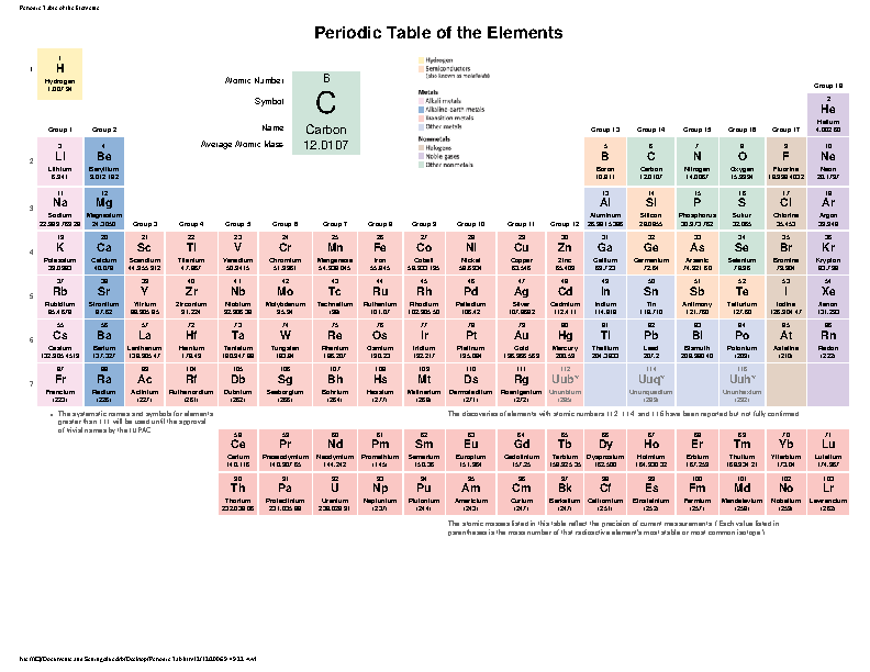 Periodic Table Of The Element 1