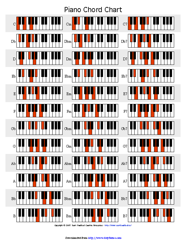 graphic relating to Piano Chords Chart Printable named Piano Chord Chart 1 - PDFSimpli