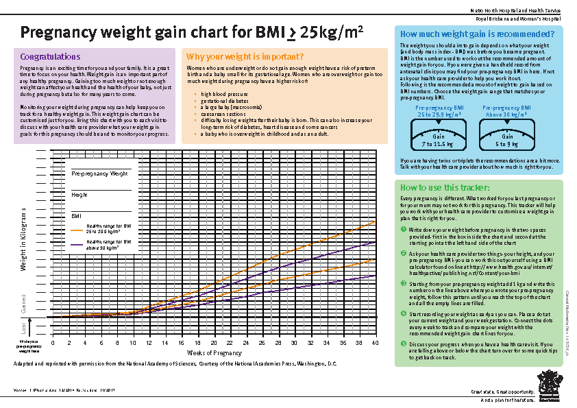 Pregnancy Weight Gain Chart For Bmi