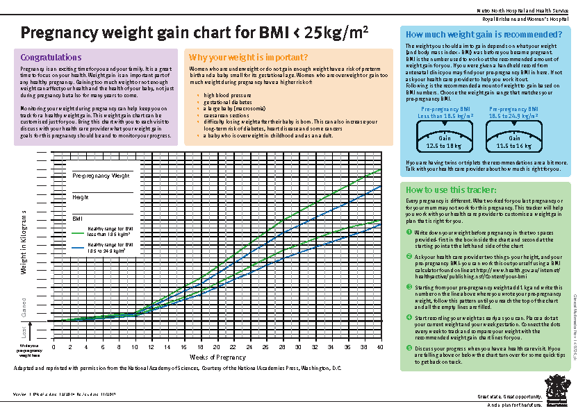 Pregnancy Weight Gain Chart Pdfsimpli