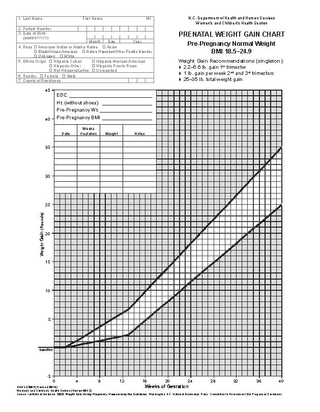 Prenatal Baby Weight Gain Chart By Week Pdfsimpli