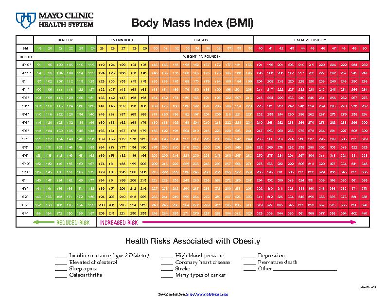 Printable Bmi Chart