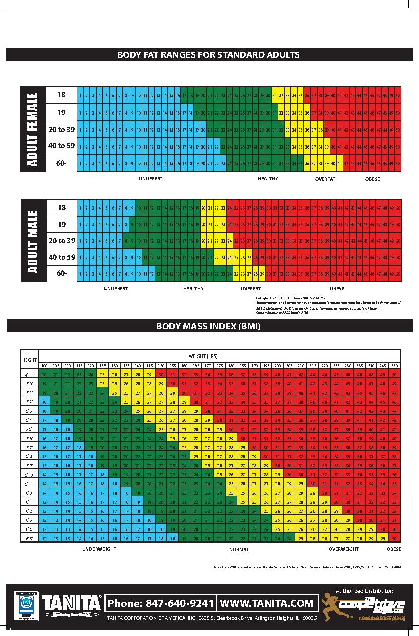 Sample 4Point Body Fat Measurement Chart
