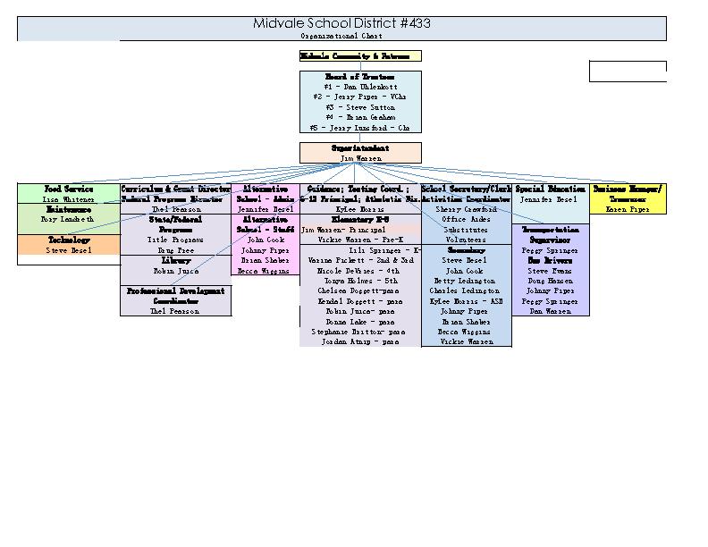 School Organisational Chart