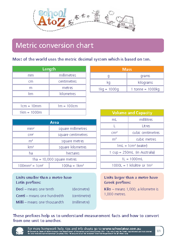Simple Metric Conversion Chart For Length