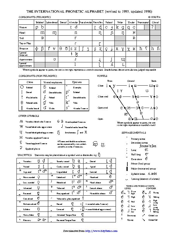 The International Phonetic Alphabet Updated 1996 Pdfsimpli