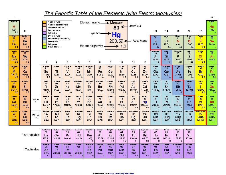 electronegativity table of elements pdf