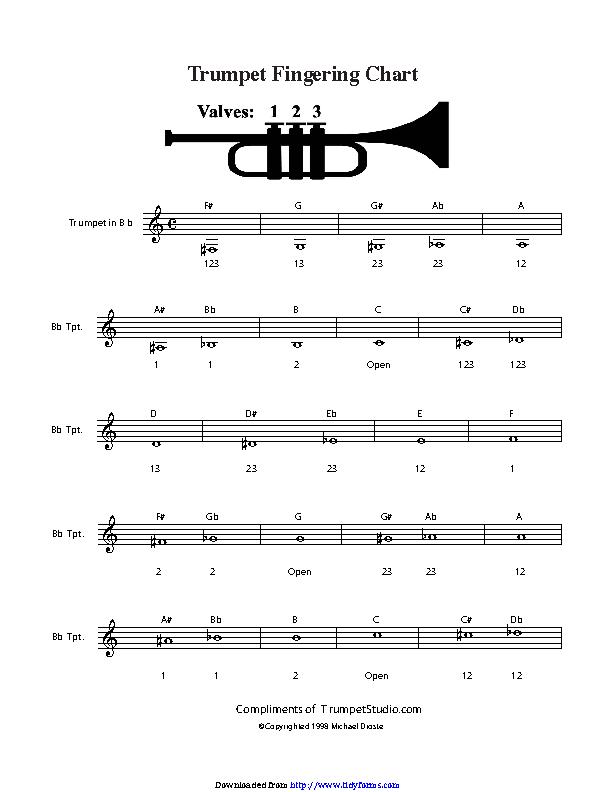 Trumpet Fingering Chart 2