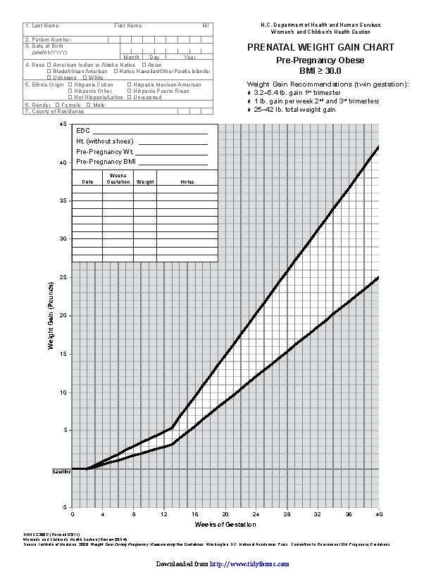 Twin Gestation Weight Gain Chart