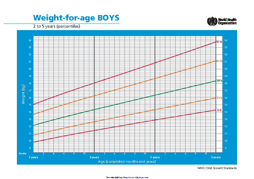Weight For Age Boys 2 To 5 Years
