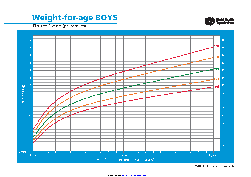 Weight For Age Boys Birth To 2 Years