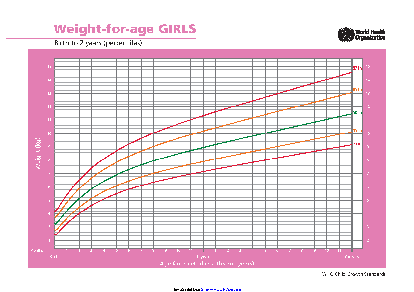 Weight For Age Girls Birth To 2 Years